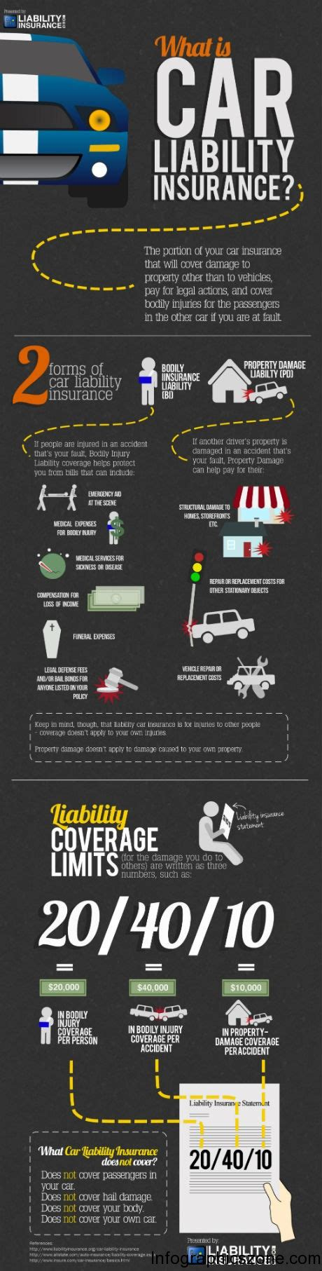 Vehicle Insurance by Top 10 Car Insurance Infographics