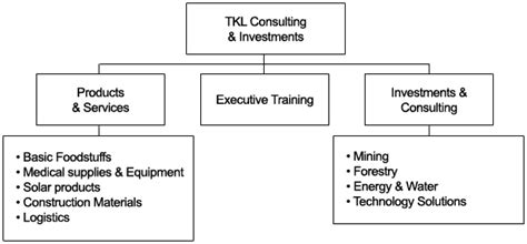 Monash Mba Course Structure by Tkl Consulting Investments Investment Partner In Africa