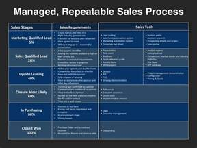 sales strategy templates go to market strategy planning template at four