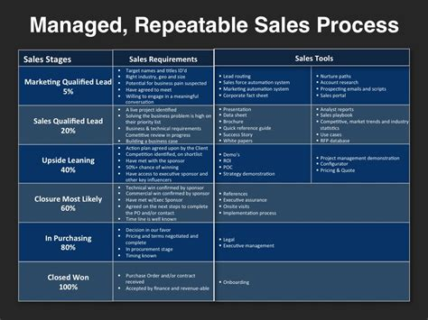 managed repeatable sales process