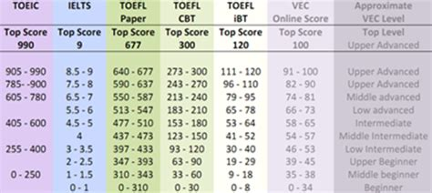 Of Glasgow Minimum Toefl Score For Scholarship For Mba by Just Differences Between Toefl And Toeic