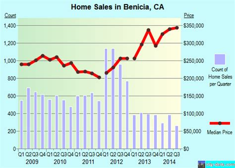 benicia california ca 94510 94591 profile population