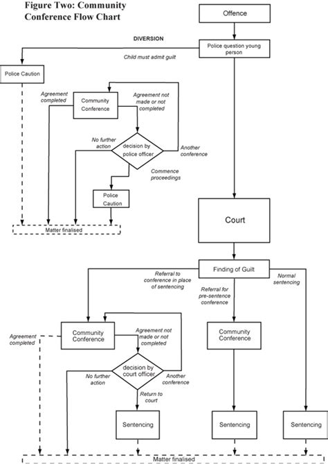 Michigan Court System Search Criminal Justice System Flow Chart Images Frompo