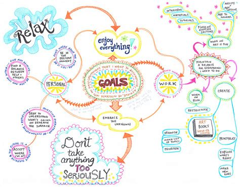 Decorated by Create A Mind Map Learn How To Mind Map From This