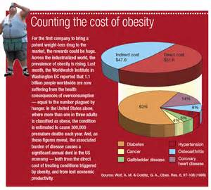 The Cost Of A The Cost Of Obesity In The U S Biggies Boxers
