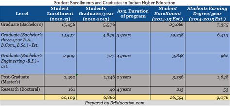 How Many Mba Graduates Per Year In India by Student Enrollment In Indian Universities Colleges