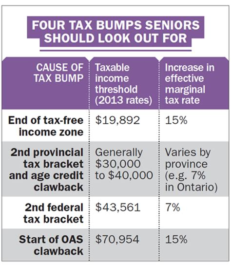 Tax Senior Should I Get Mba by Four Tax Bumps Seniors Should Look Out For