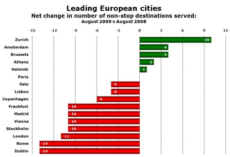 these are the 16 best european cities for good cheap london still best connected city in europe despite