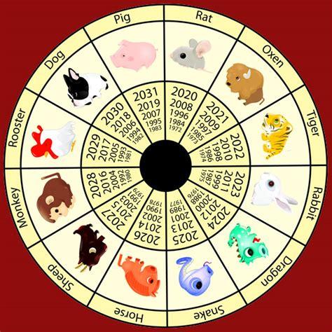 new year animals by month zodiac calendar memes