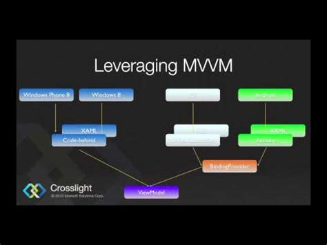 mvvm pattern youtube video tutorials understanding mvvm pattern and building