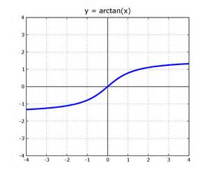 Arctan Of Infinity File Arctan Plot Real Png Wikimedia Commons