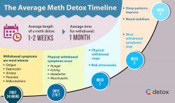 Meth Detox Timeline by Uncover The Meth Detox Timelines