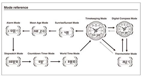 Casio Out Gear Sgw 500h 1bv sgw 500h 1bv outgear timepieces casio