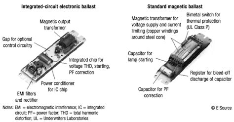 what is a light ballast pa 12 1f gif