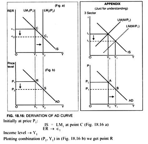 aggregate demand aggregate supply diagram derivation of aggregate demand curve with diagram