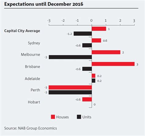 Nab Tips Apartment Prices To Fall Nab Australian Apartment Prices Will Fall In 2016