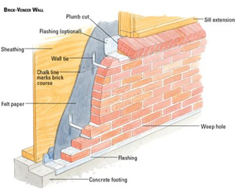 how to brick a house building a brick veneer house wall building masonry