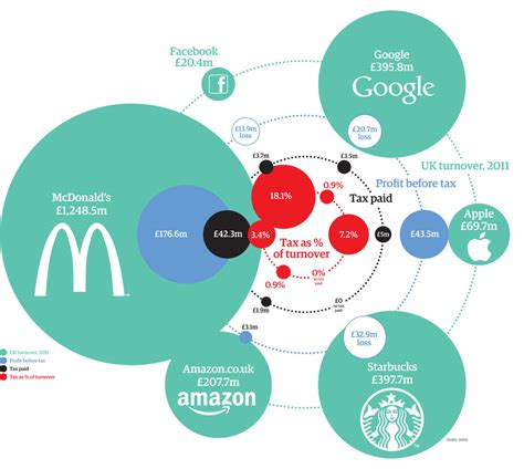 how much tax is paid by major us companies in the uk