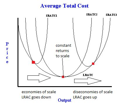 Average Cost Of A Run Average Total Cost Curve With Economies And