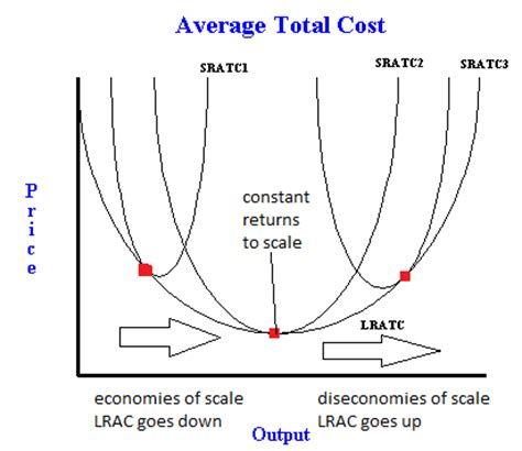 what is the average price of a 3 bedroom house long run average total cost curve with economies and