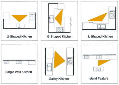 111: kitchen work triangle for residential.