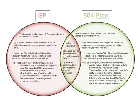 Section 504 Accommodations by Special Education History And Current Issues Iep Vs 504 Plan