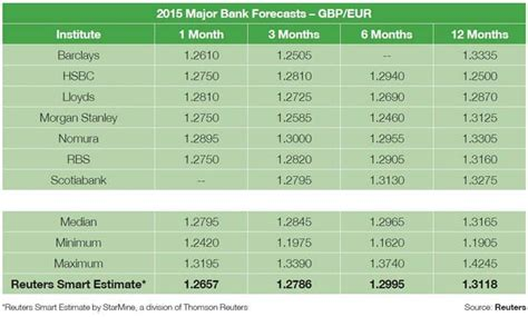 currency converter pounds to euros gbp eur forecasts for 2015 warns pound now overvalued