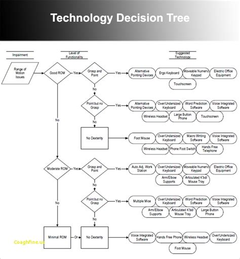 Decision Tree Template Elegant Decision Tree Template Word Decision Tree Template