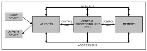 Definisi Programmer organisasi komputer definisi organisasi komputer dan