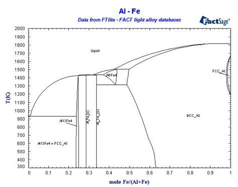 fe al phase diagram al fe phase diagram al free engine image for user manual
