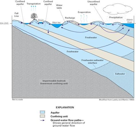 The Location Of The Water Table Is Subject To Change The Location Of The Water Table Is Subject To Change Types Of Aquifers Earth 111 Water Science