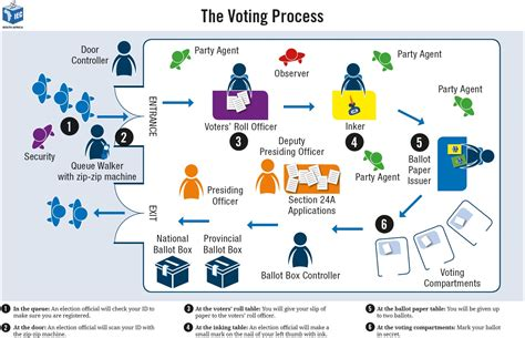layout plan for voting station electoral commission voting