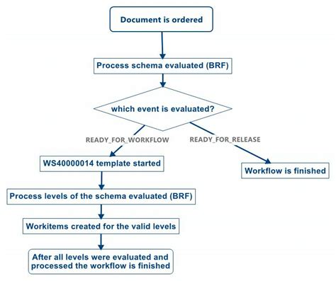 srm workflow process controlled workflow supplier relationship