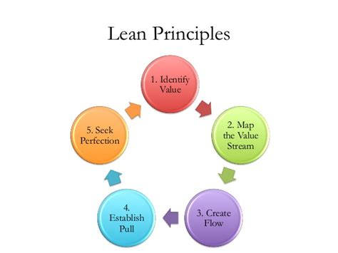 Based Software Development lean and kanban based software development