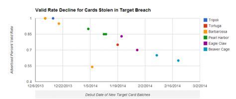 Target Stolen Gift Card - fire sale on cards stolen in target breach krebs on security
