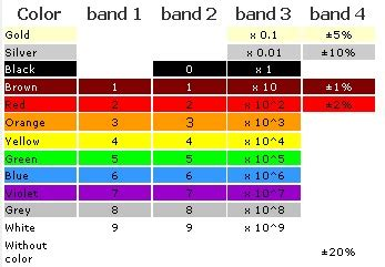 resistor band nh resistor colour meanings 28 images alejandro iglesias prieto nsi aleenanne electrical