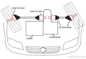 cv joint how it works symptoms problems