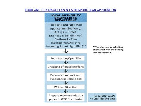 Malaysian Property Development Building Plan Approval In Malaysia