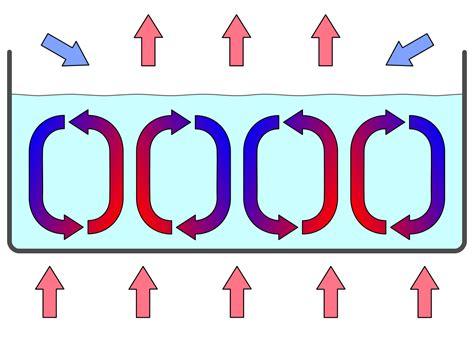 pattern grading wikipedia konvektion wikipedia