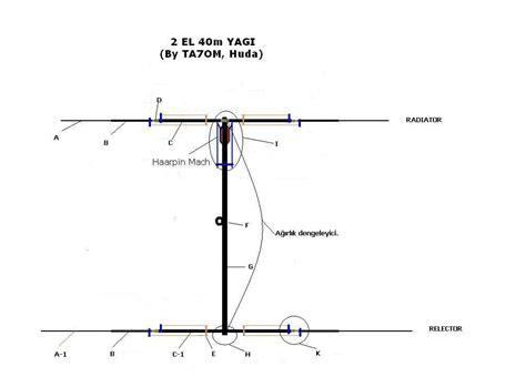 40 in meters yagi for 40 meters