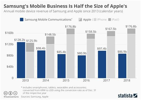 samsung yearly revenue chart samsung s mobile business is half the size of apple s statista