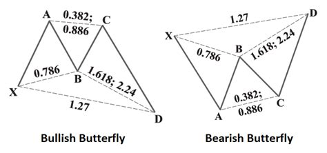 butterfly pattern stock trading trt ichi monics the butterfly pattern the responsible