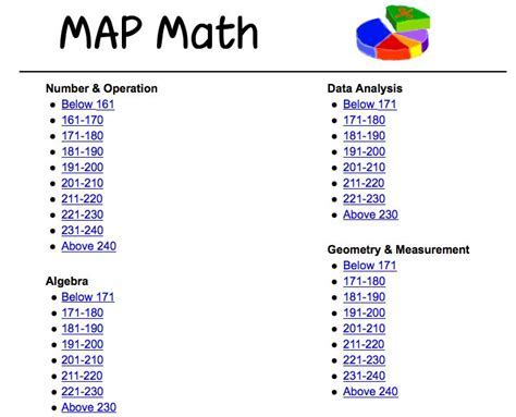 rit cus map 32 best images about second grade test prep on student centered resources test
