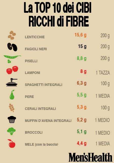 alimenti ricchi di fibre oltre 1000 idee su cibi ricchi di fibre su