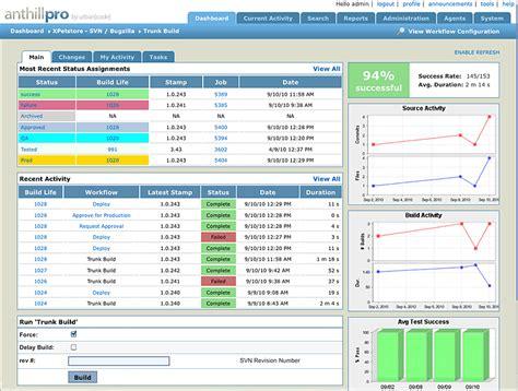 workflow dashboard urbancode anthillpro screenshots collabnet