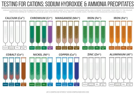 sodium color testing for cations sodium hydroxide ammonia