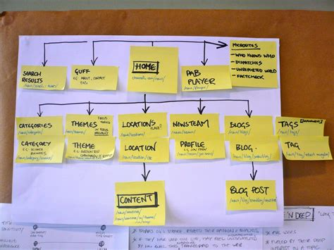 sitemaps the beginners guide the ux review