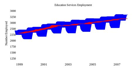 file us employment statistics svg wikimedia commons file seasonaleducationemployment svg wikimedia commons