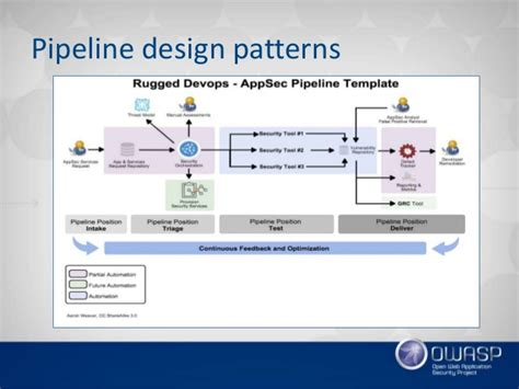 pipeline design pattern java exle wroclaw 5 owasp projects beyond top 10