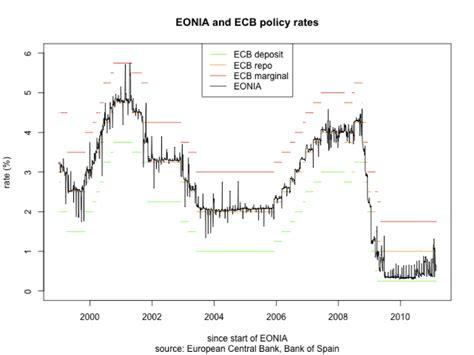 tasso interesse banche il controllo della centrale sui tassi di interesse
